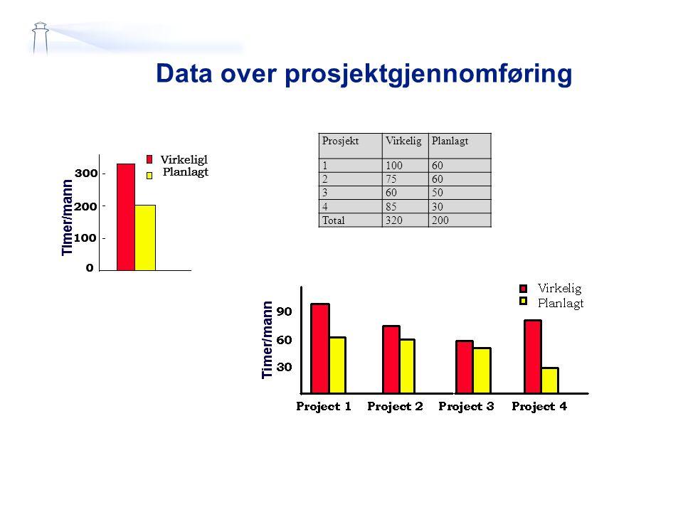 Data over prosjektgjennomføring