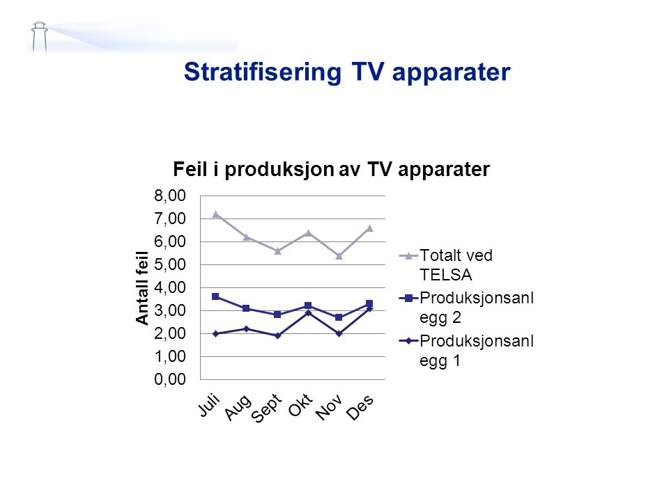 Stratifisering TV apparater