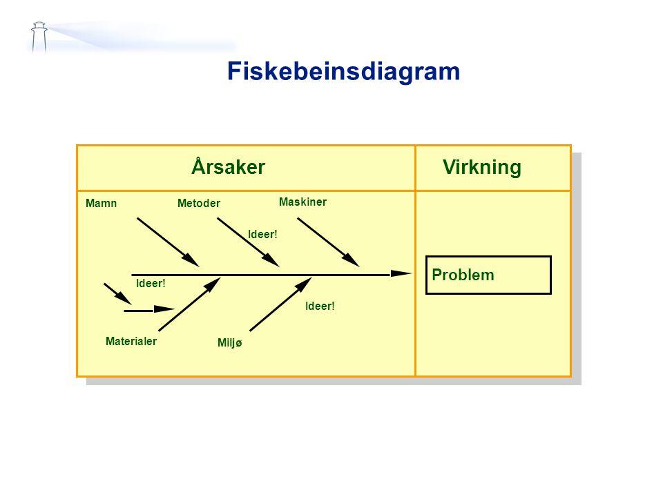 Fiskebeinsdiagram Effekt Årsaker Virkning Problem Materialer Miljø