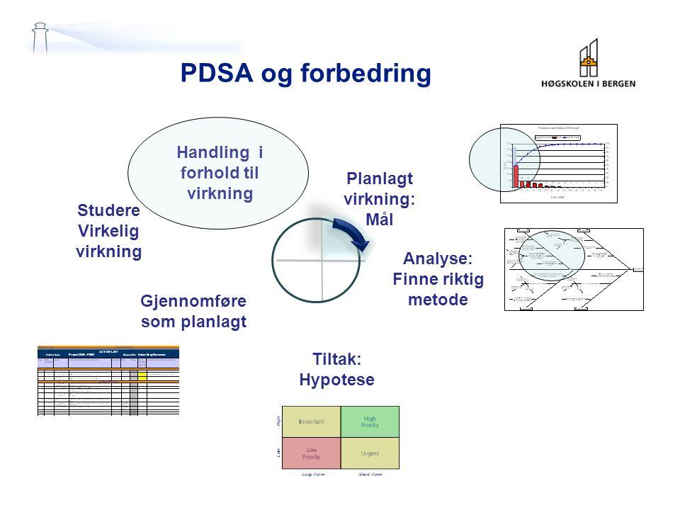 PDSA og forbedring Handling i forhold til virkning Planlagt virkning: