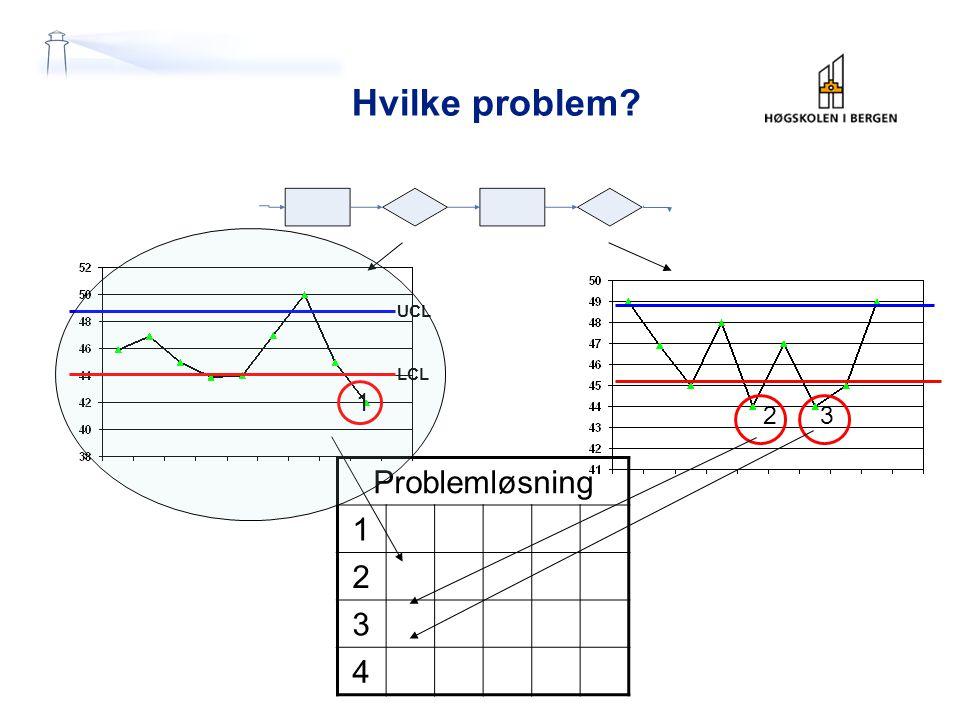 Hvilke problem UCL LCL 1 2 3 Problemløsning 1 2 3 4