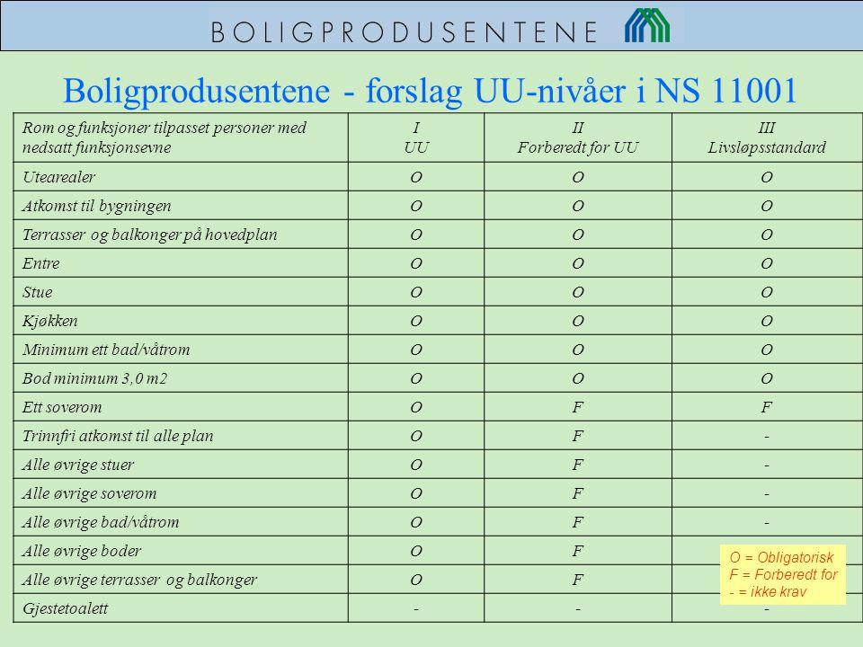 Boligprodusentene - forslag UU-nivåer i NS 11001