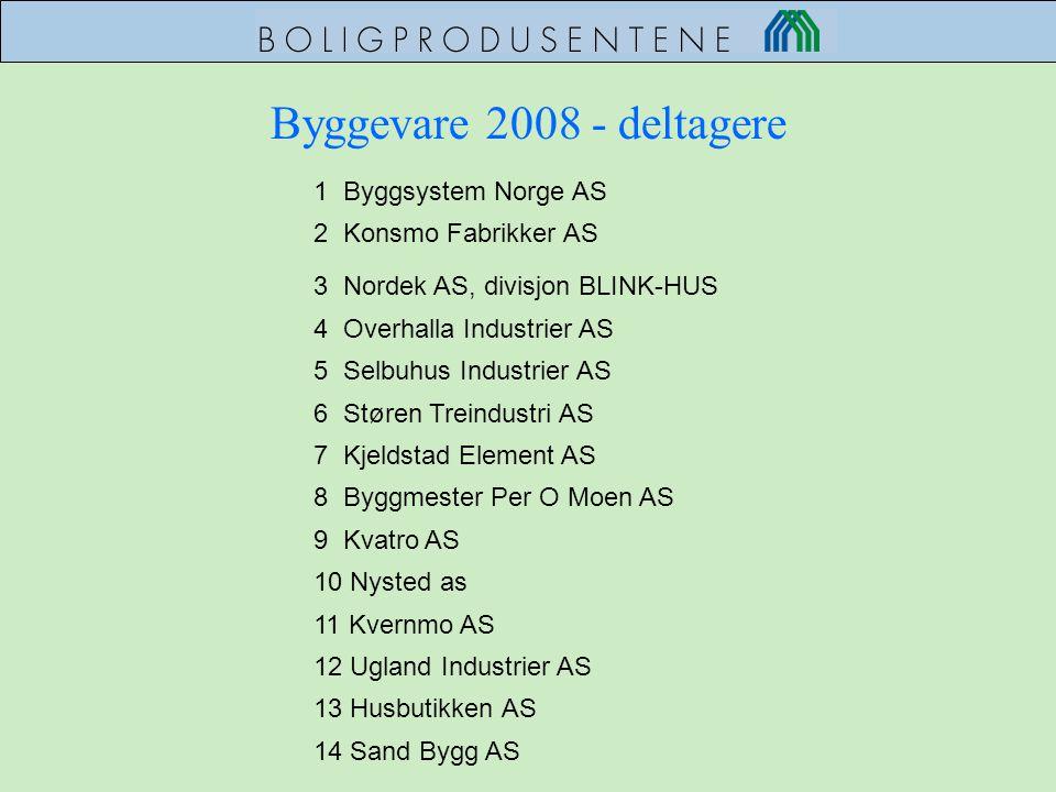 Byggevare 2008 - deltagere 1 Byggsystem Norge AS 2 Konsmo Fabrikker AS