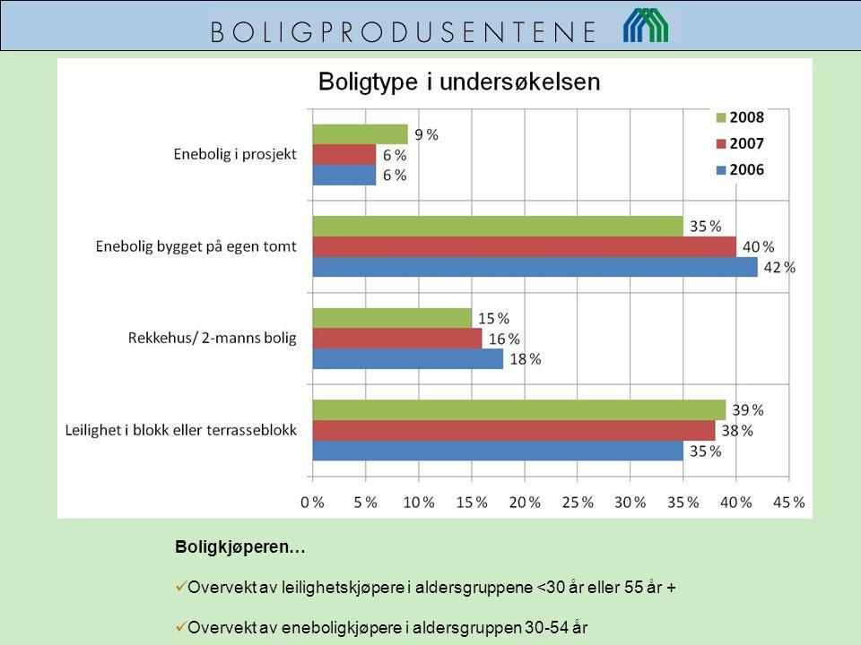 Overvekt av leilighetskjøpere i aldersgruppene <30 år eller 55 år +