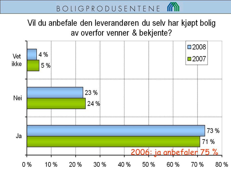 2006: ja anbefaler 75 %