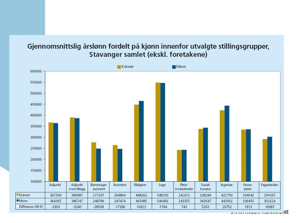 Kvinner andels av menns lønn steget fra 90,1 i 2007 til 91 % i 2008