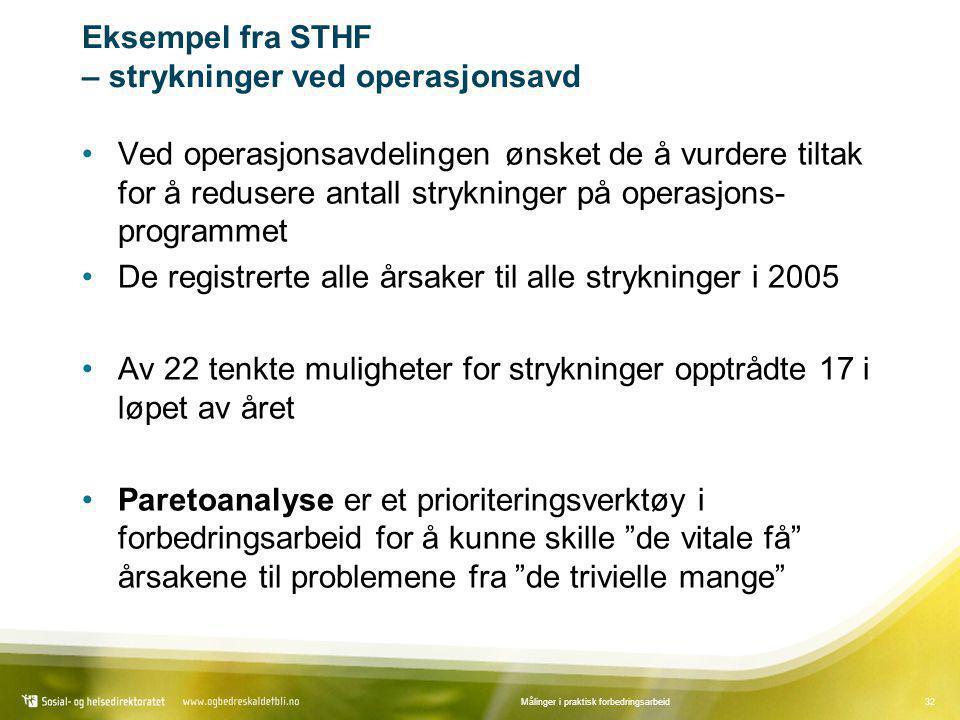 Eksempel fra STHF – strykninger ved operasjonsavd
