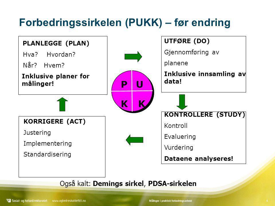 Forbedringssirkelen (PUKK) – før endring