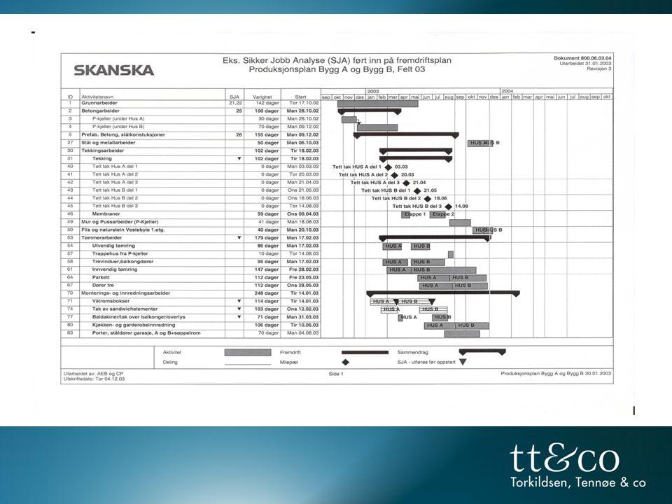 Sikker Jobb Analyse (SJA) er en systematisk og trinnvis