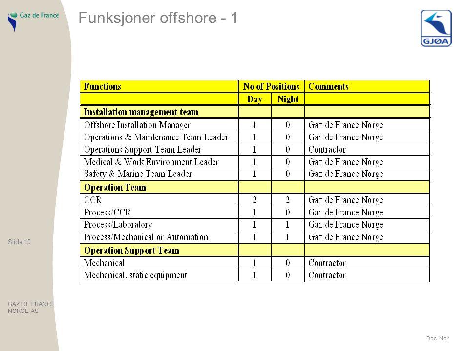 Funksjoner offshore - 1