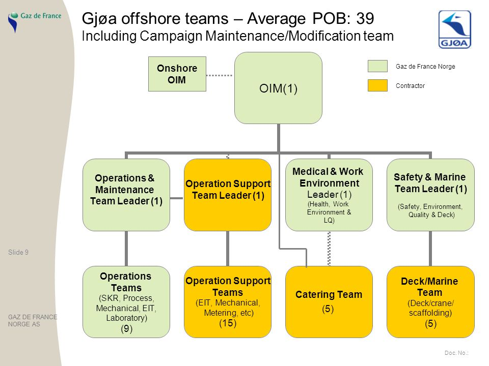 Gjøa offshore teams – Average POB: 39 Including Campaign Maintenance/Modification team