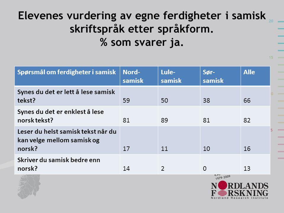 Elevenes vurdering av egne ferdigheter i samisk skriftspråk etter språkform. % som svarer ja.