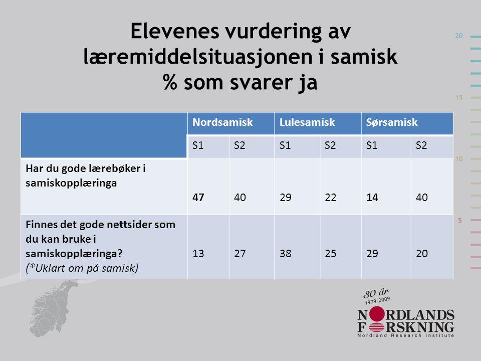 Elevenes vurdering av læremiddelsituasjonen i samisk % som svarer ja