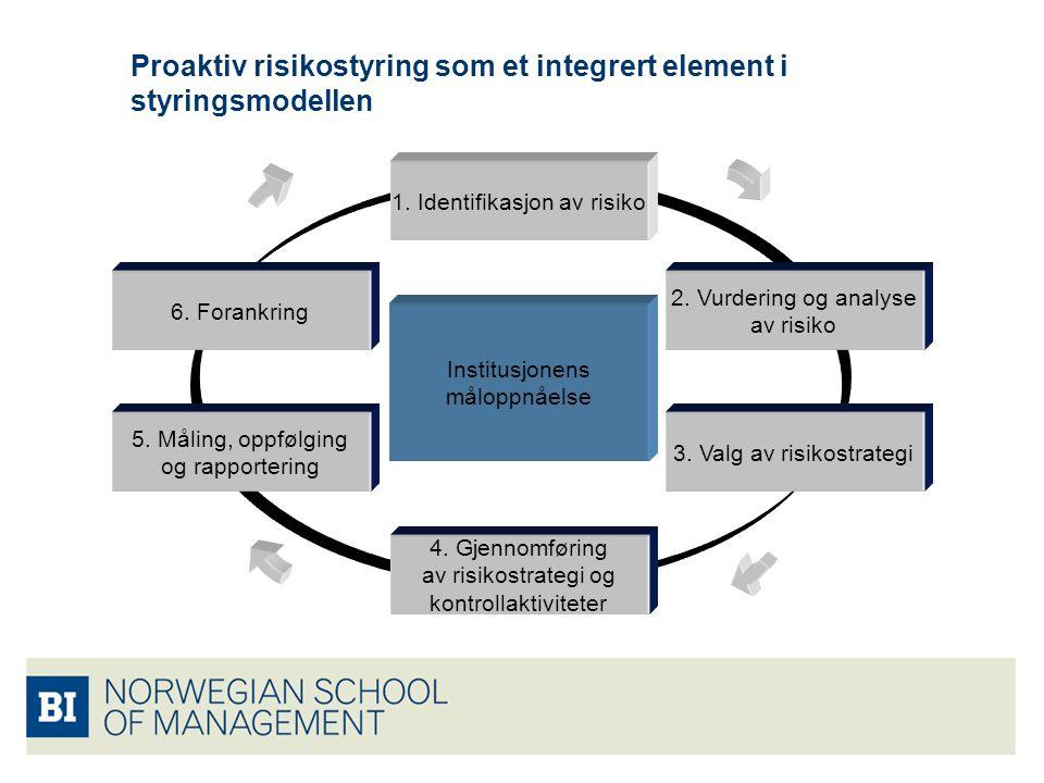 Proaktiv risikostyring som et integrert element i styringsmodellen