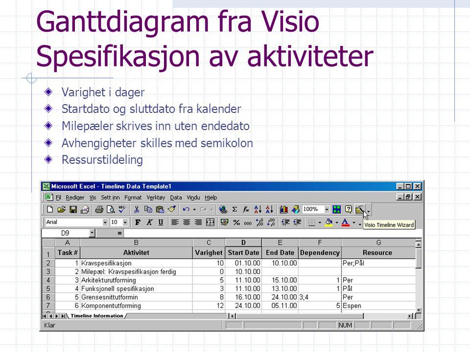 Ganttdiagram fra Visio Spesifikasjon av aktiviteter