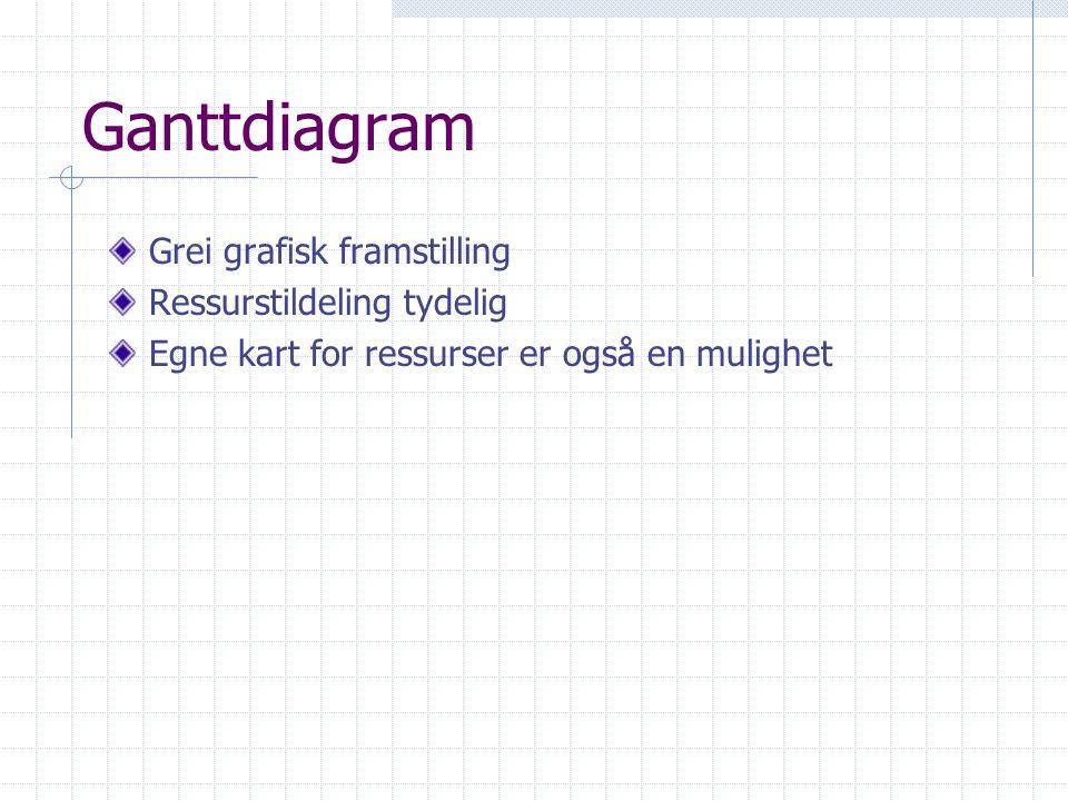 Ganttdiagram Grei grafisk framstilling Ressurstildeling tydelig
