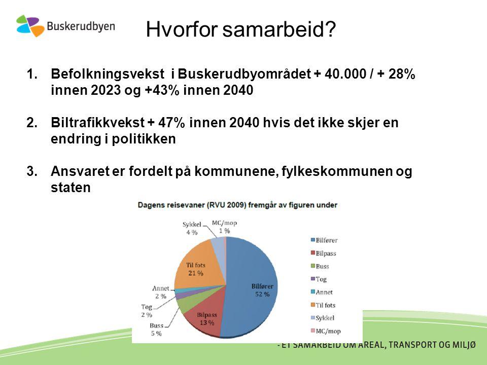 Hvorfor samarbeid Befolkningsvekst i Buskerudbyområdet + 40.000 / + 28% innen 2023 og +43% innen 2040.