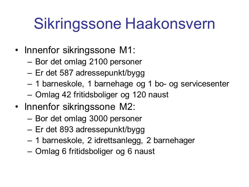 Sikringssone Haakonsvern