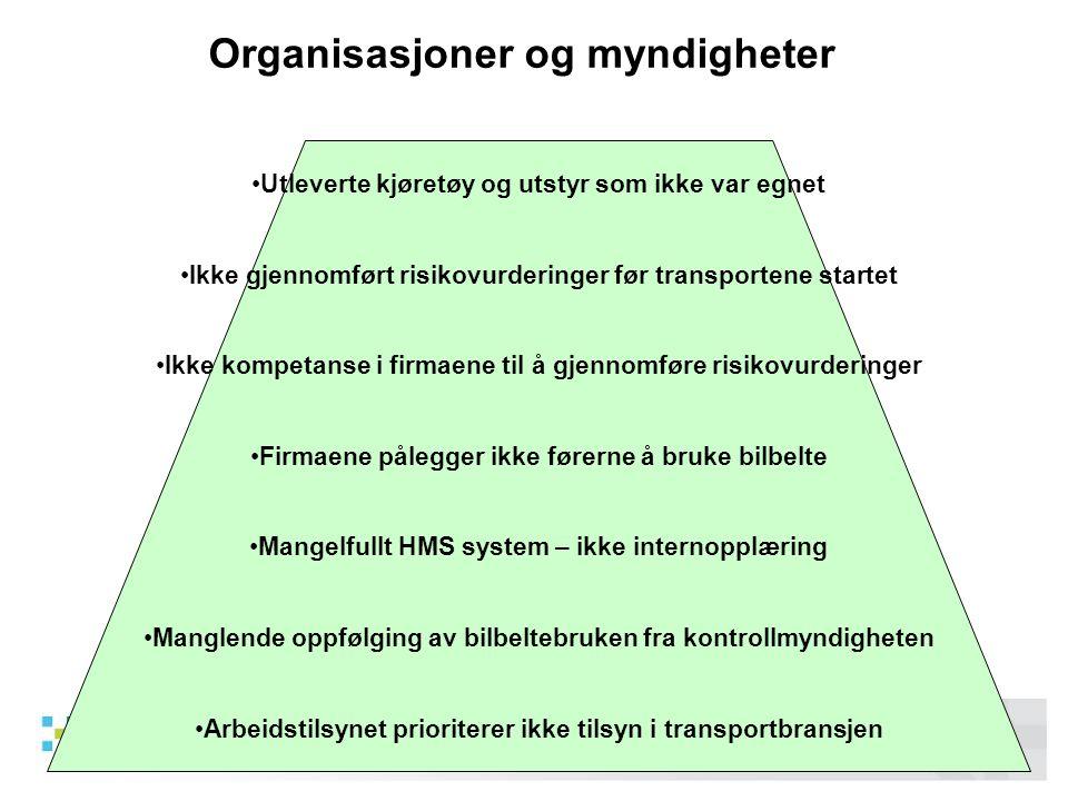 Organisasjoner og myndigheter