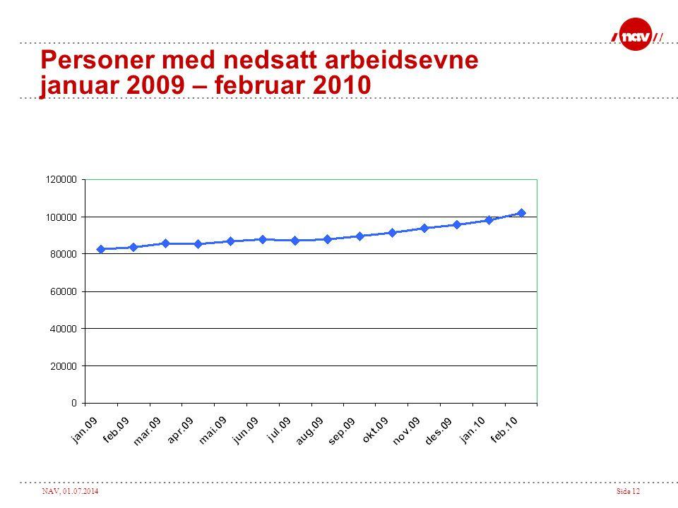 Personer med nedsatt arbeidsevne januar 2009 – februar 2010