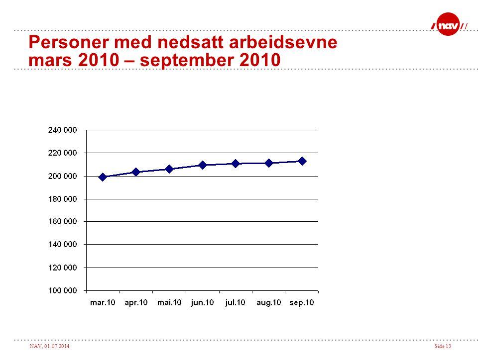 Personer med nedsatt arbeidsevne mars 2010 – september 2010