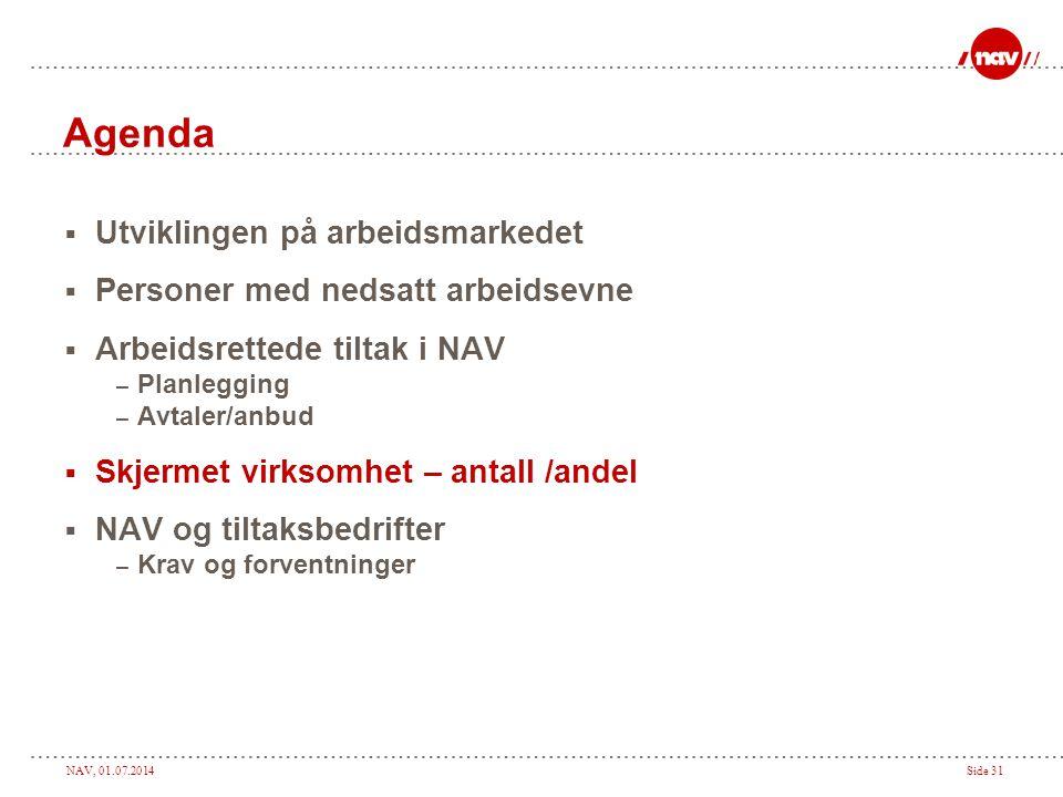 Agenda Utviklingen på arbeidsmarkedet Personer med nedsatt arbeidsevne