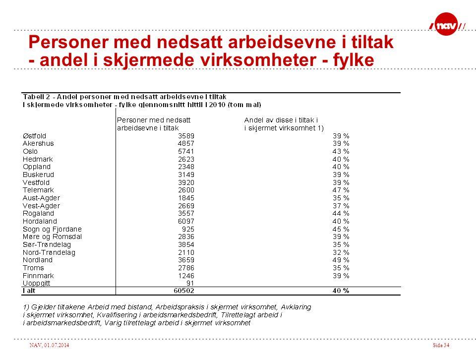 Personer med nedsatt arbeidsevne i tiltak - andel i skjermede virksomheter - fylke