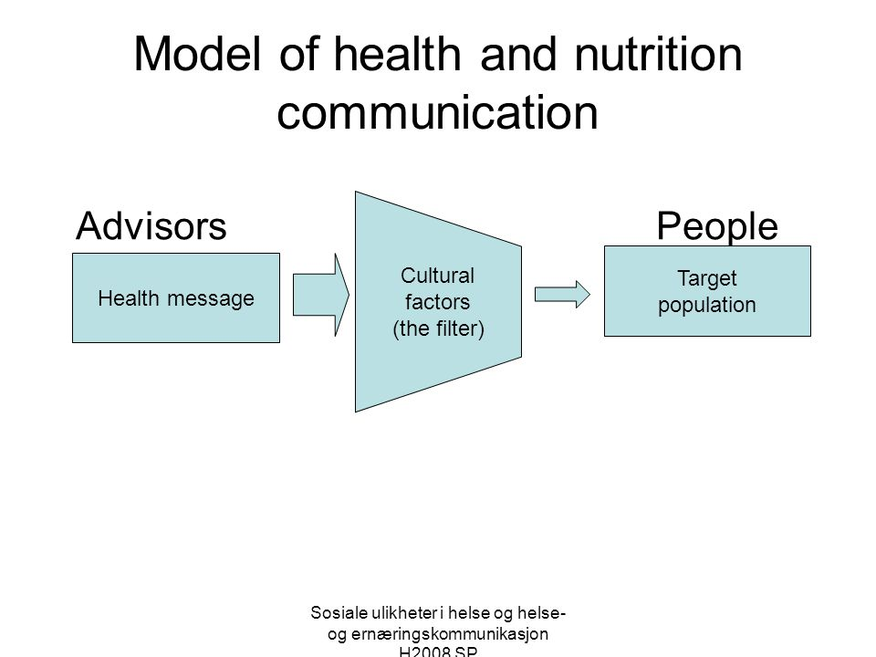 Model of health and nutrition communication