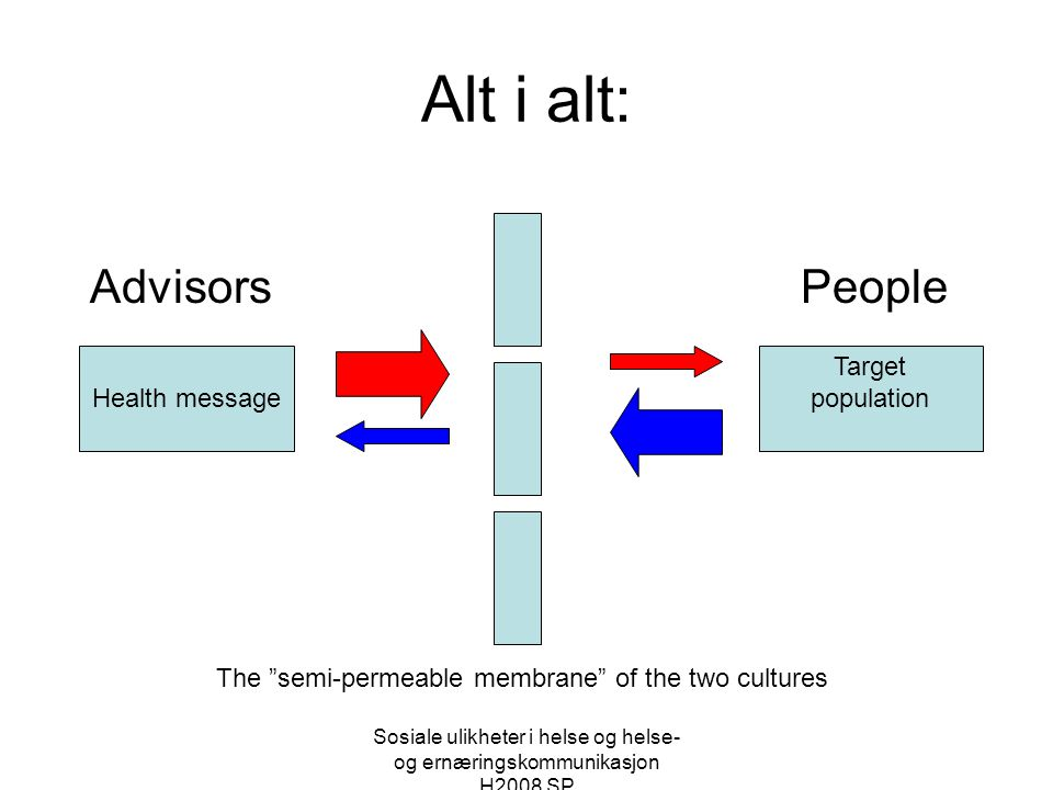 Alt i alt: Advisors People Health message Target population