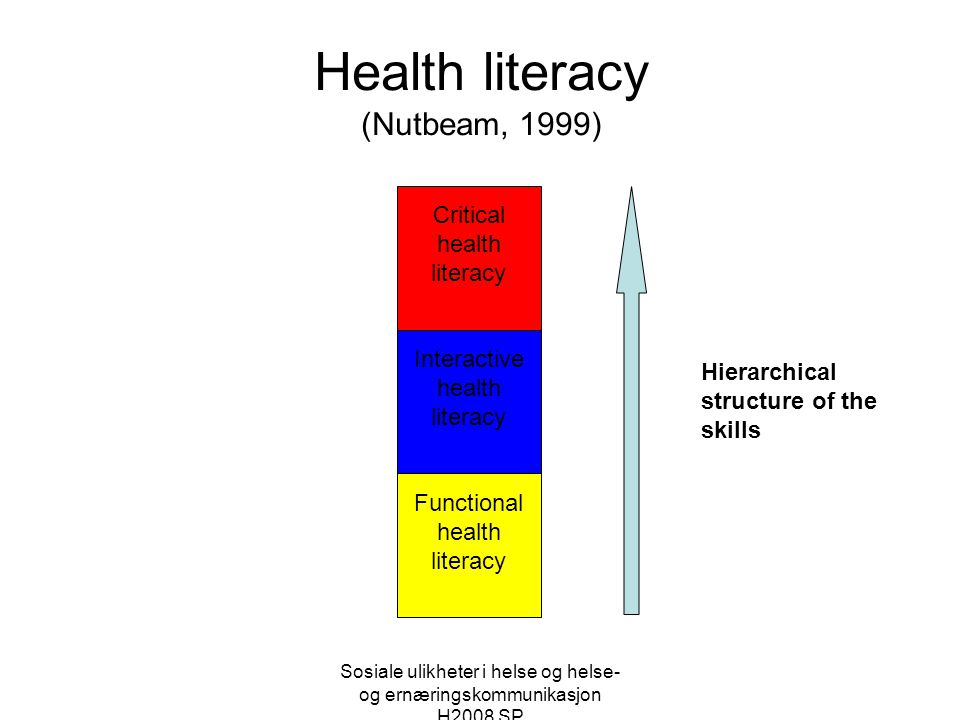 Health literacy (Nutbeam, 1999)