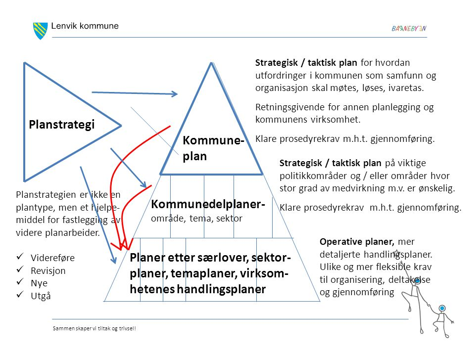 Planstrategi Kommune-plan Kommunedelplaner-