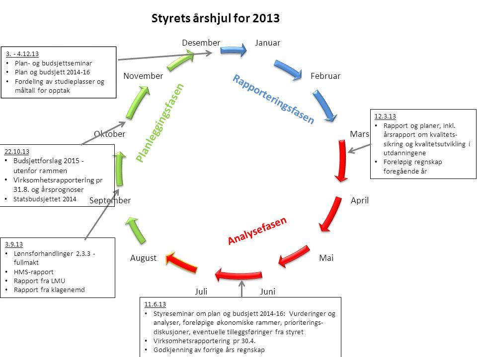 Styrets årshjul for 2013 Planleggingsfasen Rapporteringsfasen