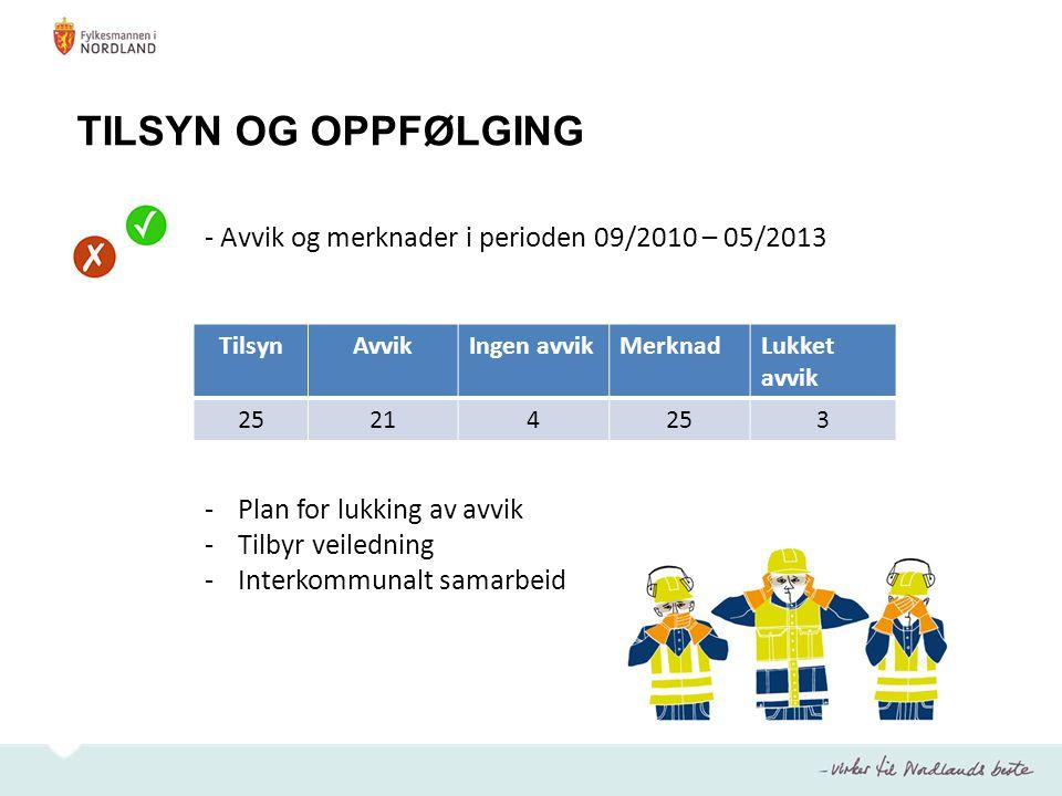 TILSYN OG OPPFØLGING - Avvik og merknader i perioden 09/2010 – 05/2013