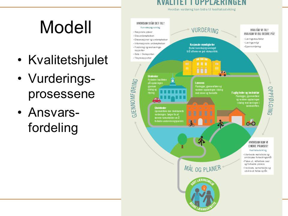 Modell Kvalitetshjulet Vurderings-prosessene Ansvars-fordeling