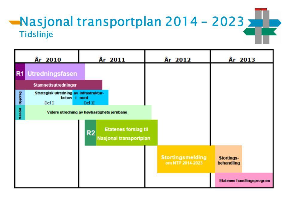 Nasjonal transportplan 2014 – 2023 Tidslinje