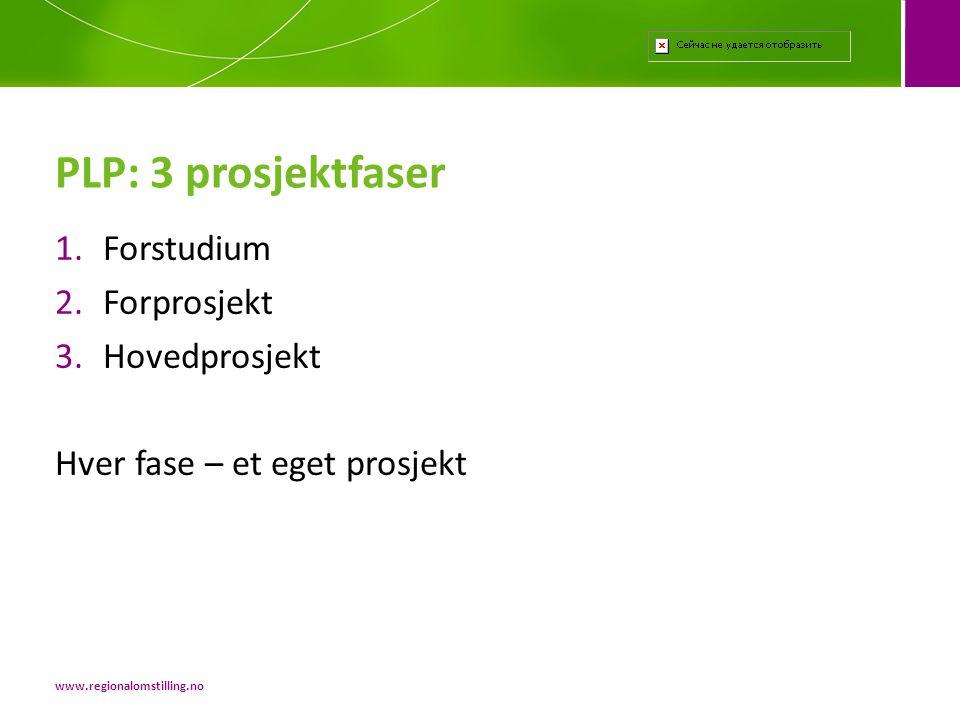 PLP: 3 prosjektfaser Forstudium Forprosjekt Hovedprosjekt