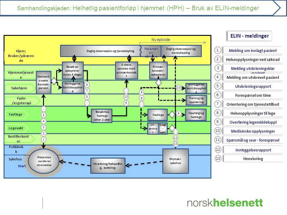 Samhandlingskjeden: Helhetlig pasientforløp i hjemmet (HPH) – Bruk av ELIN-meldinger