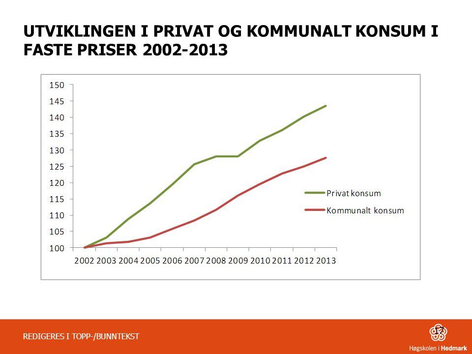 UTVIKLINGEN I PRIVAT OG KOMMUNALT KONSUM I FASTE PRISER 2002-2013