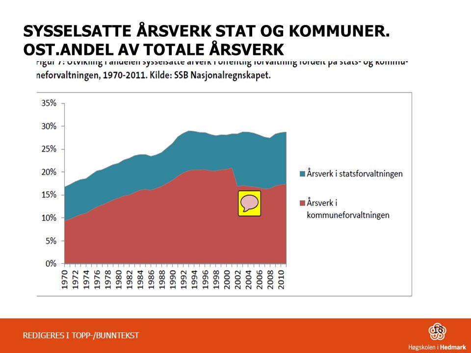 SYSSELSATTE ÅRSVERK STAT OG KOMMUNER. OST.ANDEL AV TOTALE ÅRSVERK