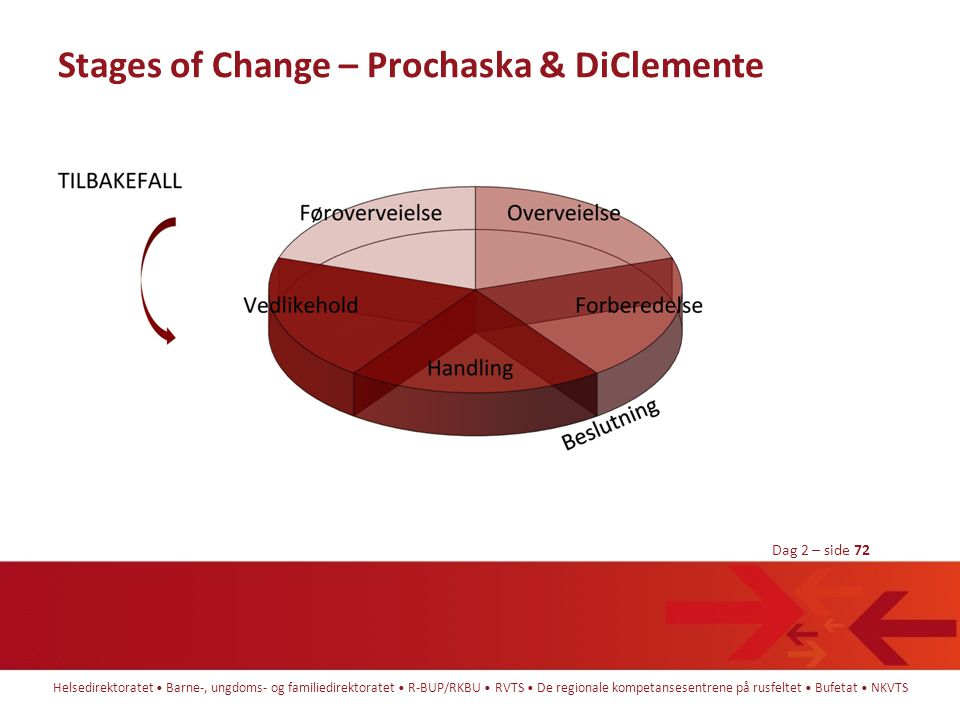 Stages of Change – Prochaska & DiClemente