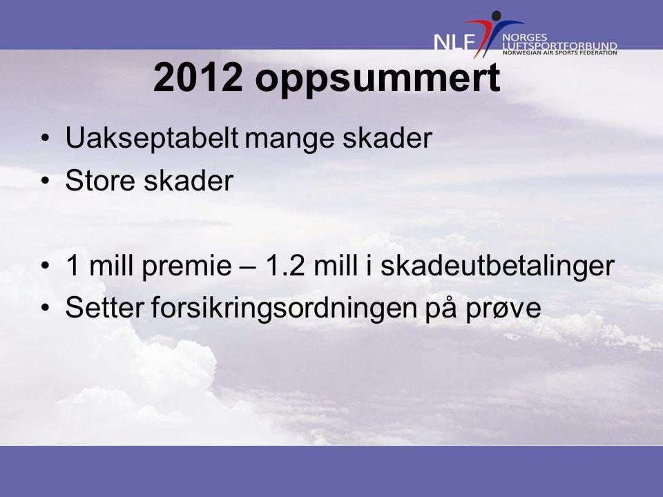 2012 oppsummert Uakseptabelt mange skader Store skader