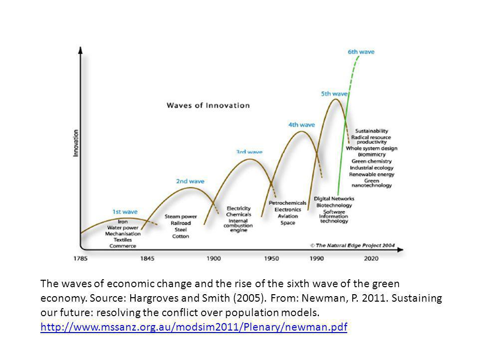 The waves of economic change and the rise of the sixth wave of the green economy.