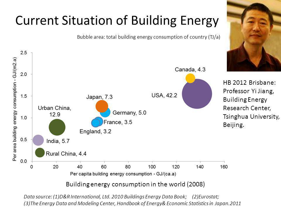 Current Situation of Building Energy