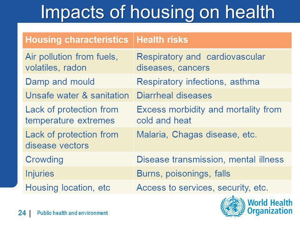 Impacts of housing on health