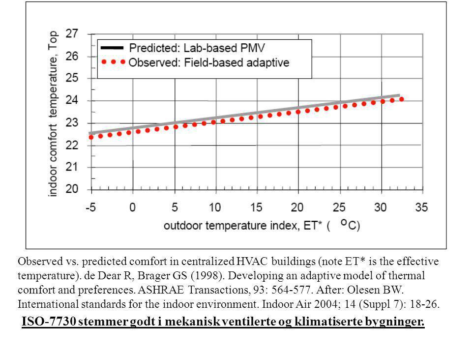 ISO-7730 stemmer godt i mekanisk ventilerte og klimatiserte bygninger.