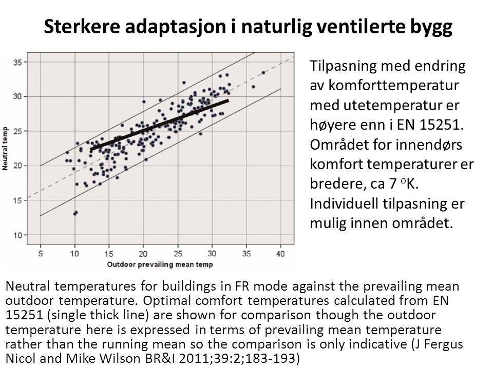 Sterkere adaptasjon i naturlig ventilerte bygg