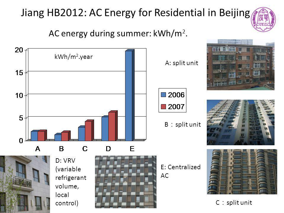 Jiang HB2012: AC Energy for Residential in Beijing