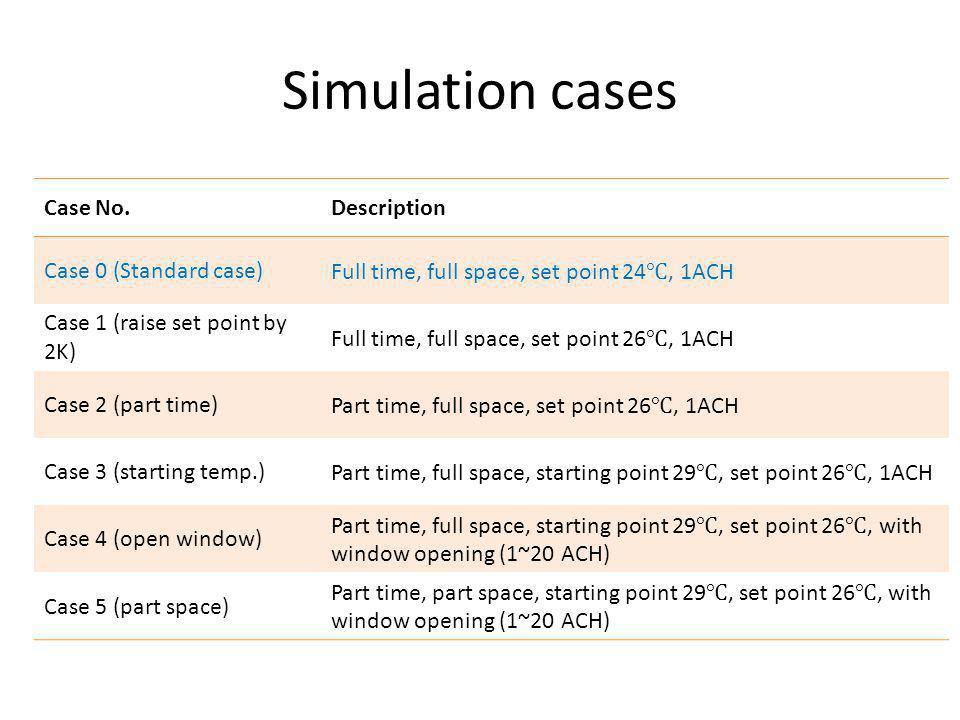 Simulation cases Case No. Description Case 0 (Standard case)