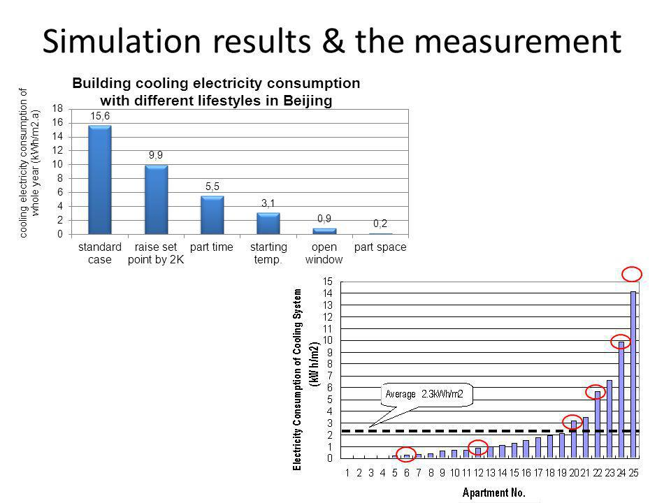 Simulation results & the measurement