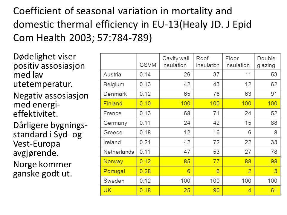 Coefficient of seasonal variation in mortality and domestic thermal efficiency in EU-13(Healy JD. J Epid Com Health 2003; 57:784-789)